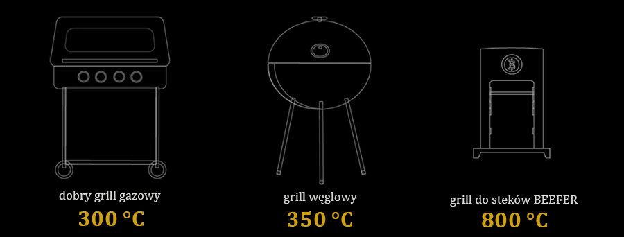 Osiągane temperatury na różnych grillach